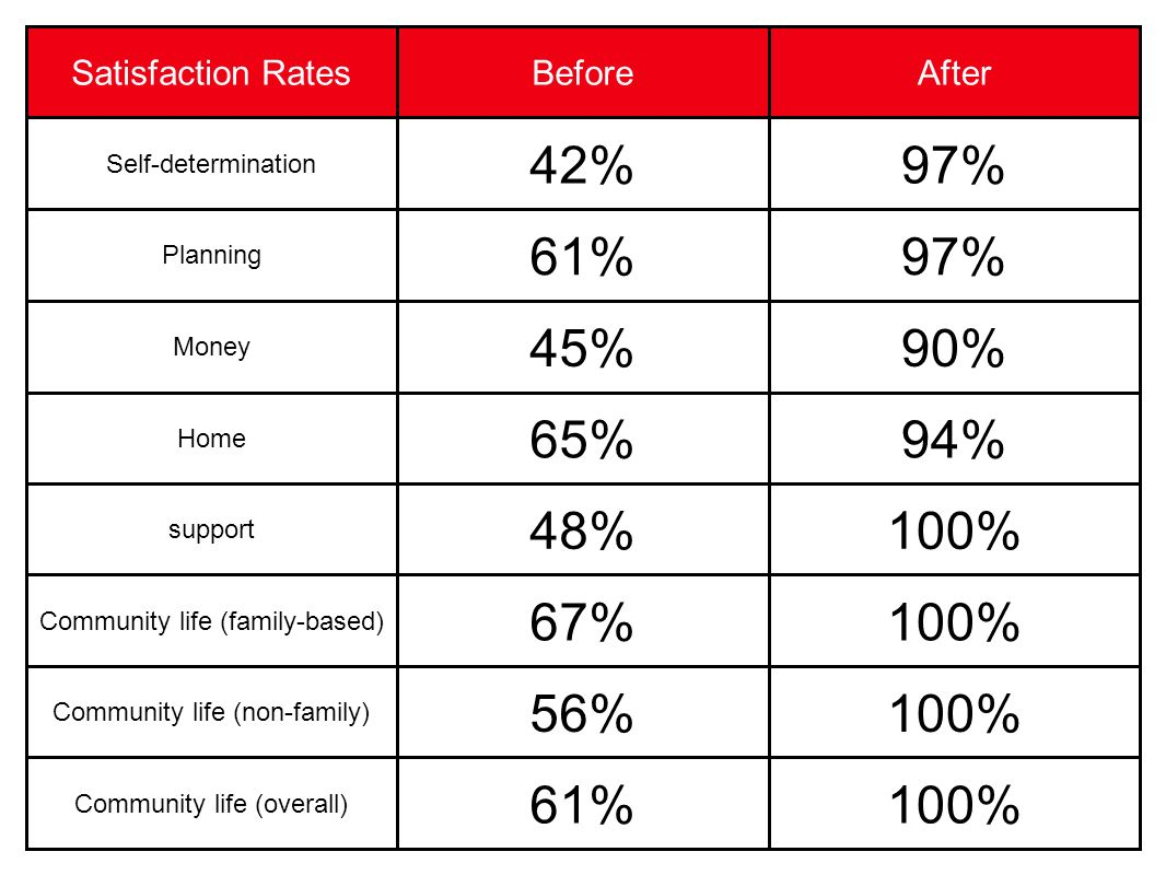 Satisfaction RatesBeforeAfter Self-determination 42%97% Planning 61%97% Money 45%90% Home 65%94% support 48%100% Community life (family-based) 67%100% Community life (non-family) 56%100% Community life (overall) 61%100%