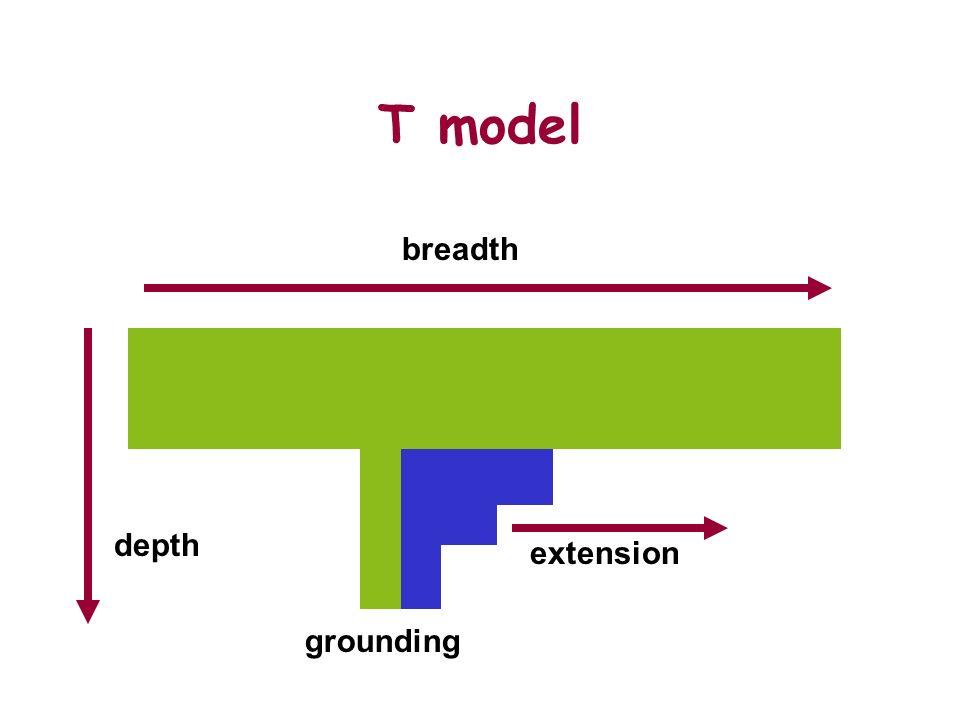 extension T model breadth depth grounding