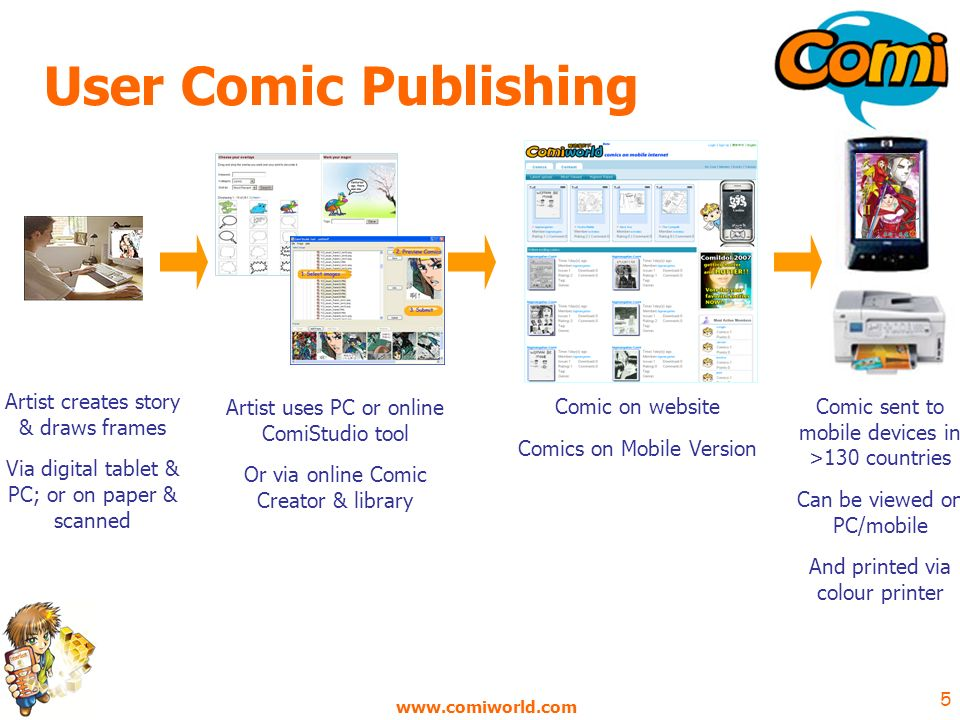 www.comiworld.com 5 User Comic Publishing Artist creates story & draws frames Via digital tablet & PC; or on paper & scanned Artist uses PC or online ComiStudio tool Or via online Comic Creator & library Comic on website Comics on Mobile Version Comic sent to mobile devices in >130 countries Can be viewed on PC/mobile And printed via colour printer