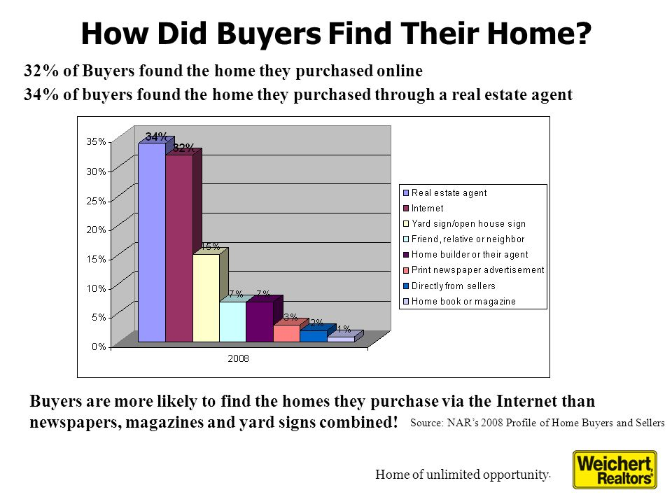Home of unlimited opportunity. How Did Buyers Find Their Home.