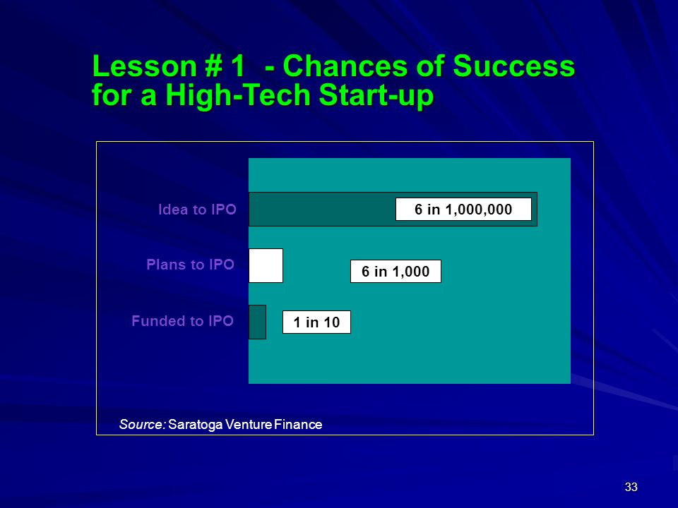 33 Lesson # 1 - Chances of Success for a High-Tech Start-up Idea to IPO Plans to IPO Funded to IPO 6 in 1,000,000 6 in 1,000 1 in 10 Source: Saratoga