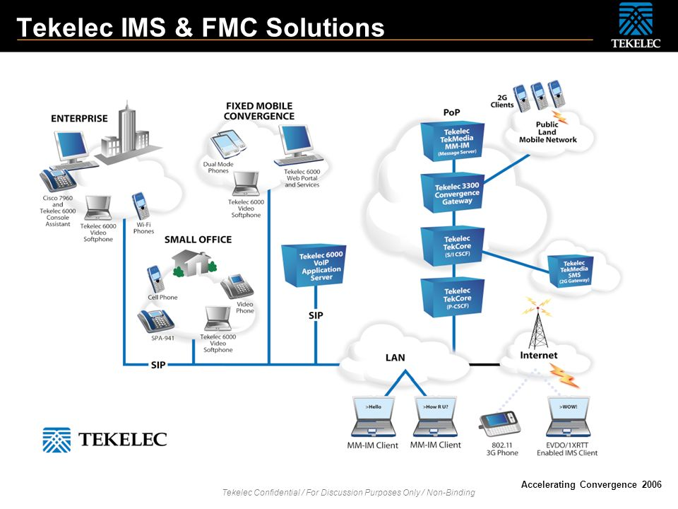 Tekelec Confidential / For Discussion Purposes Only / Non-Binding Accelerating Convergence 2006 Tekelec IMS & FMC Solutions