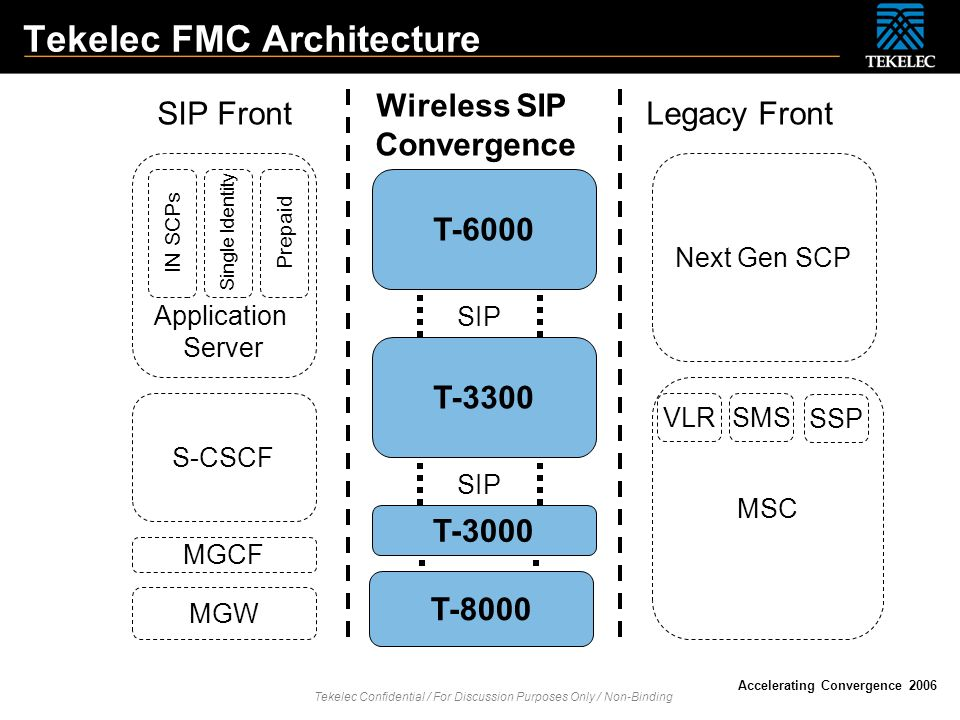 Tekelec Confidential / For Discussion Purposes Only / Non-Binding Accelerating Convergence 2006 T-6000 Tekelec FMC Architecture T-3000 SIP Front Legac