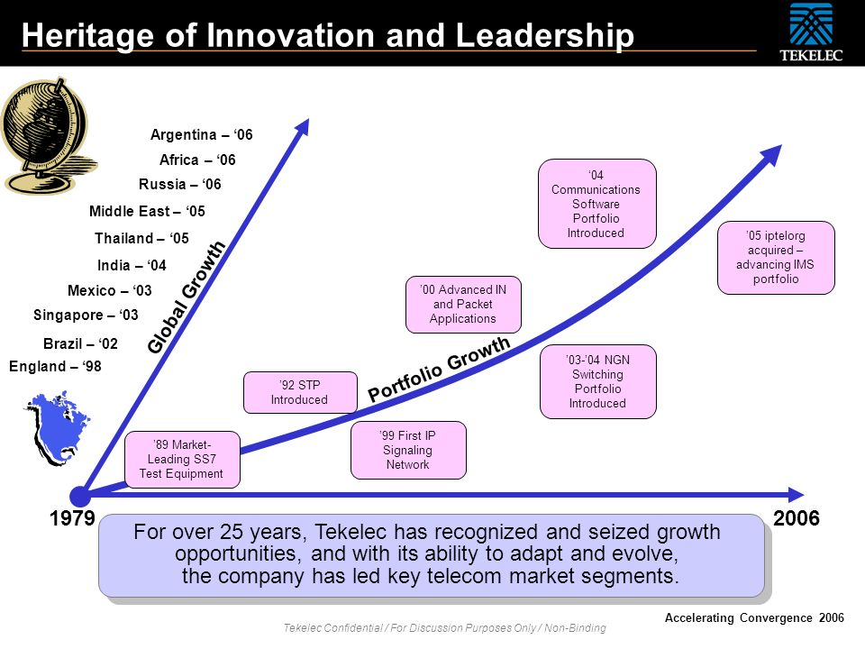 Tekelec Confidential / For Discussion Purposes Only / Non-Binding Accelerating Convergence 2006 Heritage of Innovation and Leadership 19792006 89 Mark