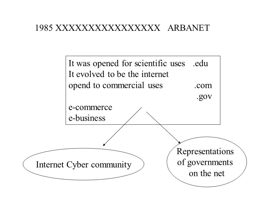 1985 XXXXXXXXXXXXXXXX ARBANET It was opened for scientific uses.edu It evolved to be the internet opend to commercial uses.com.gov e-commerce e-business Internet Cyber community Representations of governments on the net