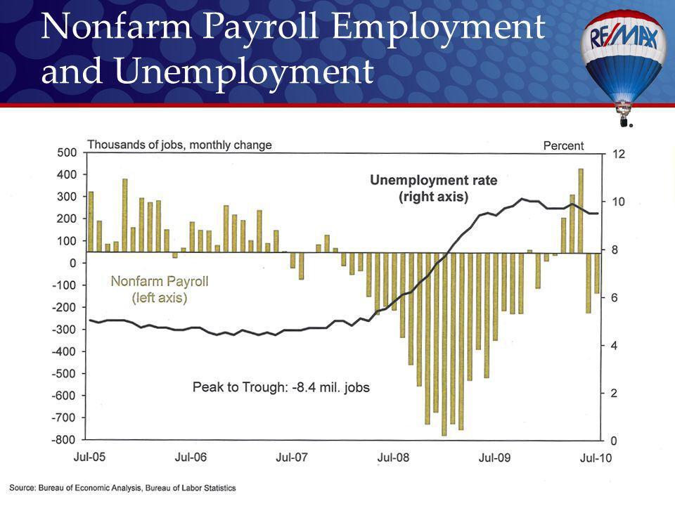 Nonfarm Payroll Employment and Unemployment