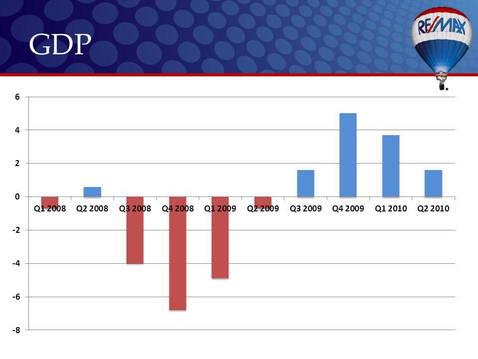 Positives RE/MAX Growth Strength of our Brand More Transactions Adaptability