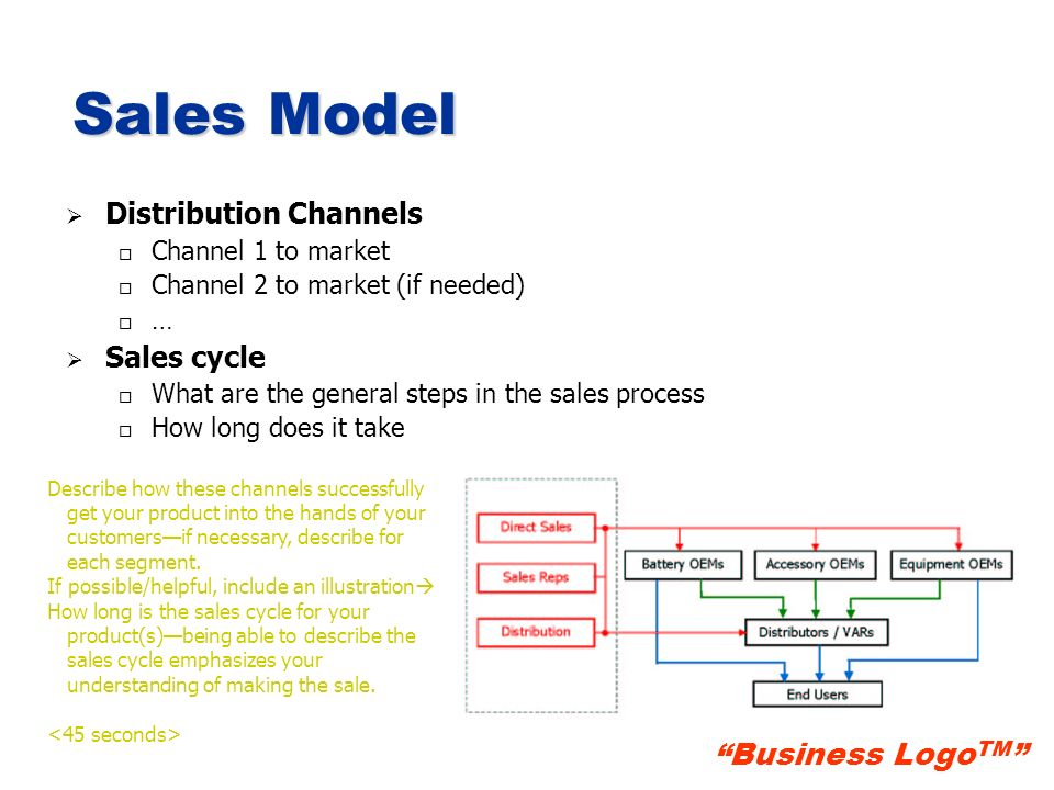 Business Logo TM Sales Model Distribution Channels o o Channel 1 to market o o Channel 2 to market (if needed) o o … Sales cycle o o What are the gene