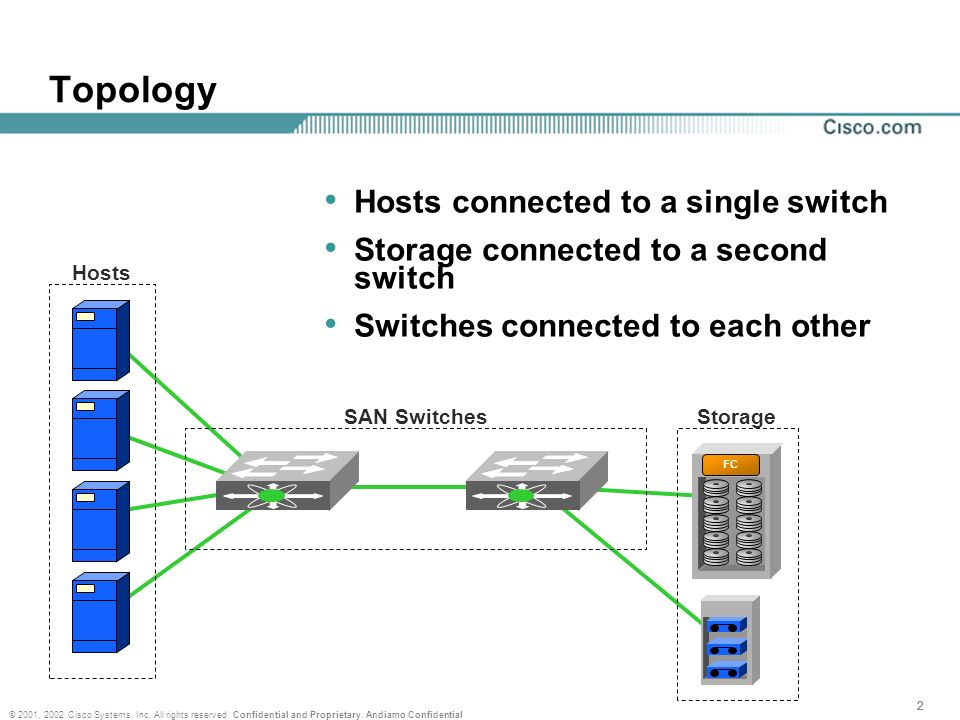 222 © 2001, 2002 Cisco Systems, Inc. All rights reserved. Confidential and Proprietary. Andiamo Confidential Topology Hosts FC StorageSAN Switches Hos