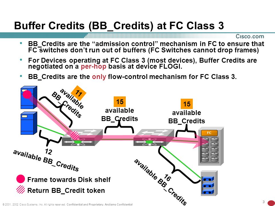 333 © 2001, 2002 Cisco Systems, Inc. All rights reserved. Confidential and Proprietary. Andiamo Confidential Buffer Credits (BB_Credits) at FC Class 3