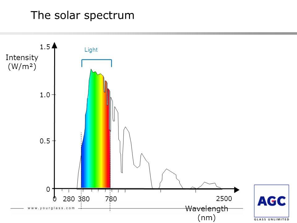 0 0.5 1.0 1.5 Intensity (W/m²) Wavelength (nm) 0 280 380780 2500 Light The solar spectrum