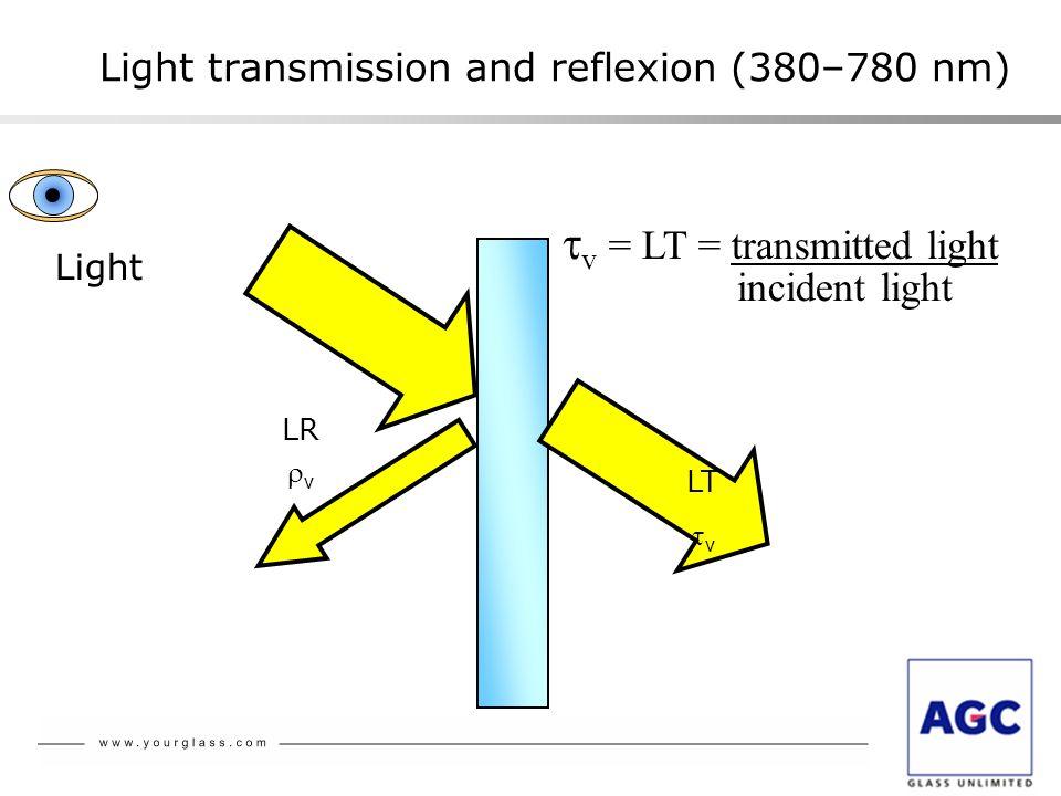 Light transmission and reflexion (380–780 nm) v = LT = transmitted light incident light Light LT v LR v