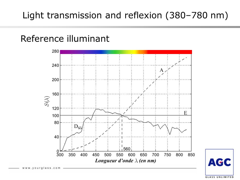 Reference illuminant Light transmission and reflexion (380–780 nm)