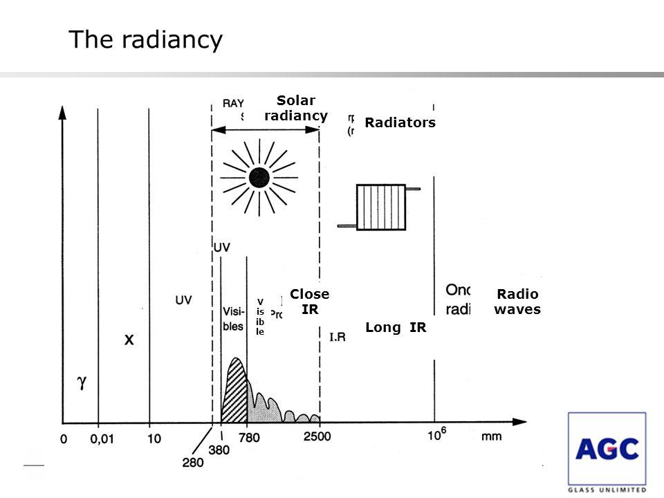 The radiancy Solar radiancy Radiators Close IR Long IR Radio waves V is ib le