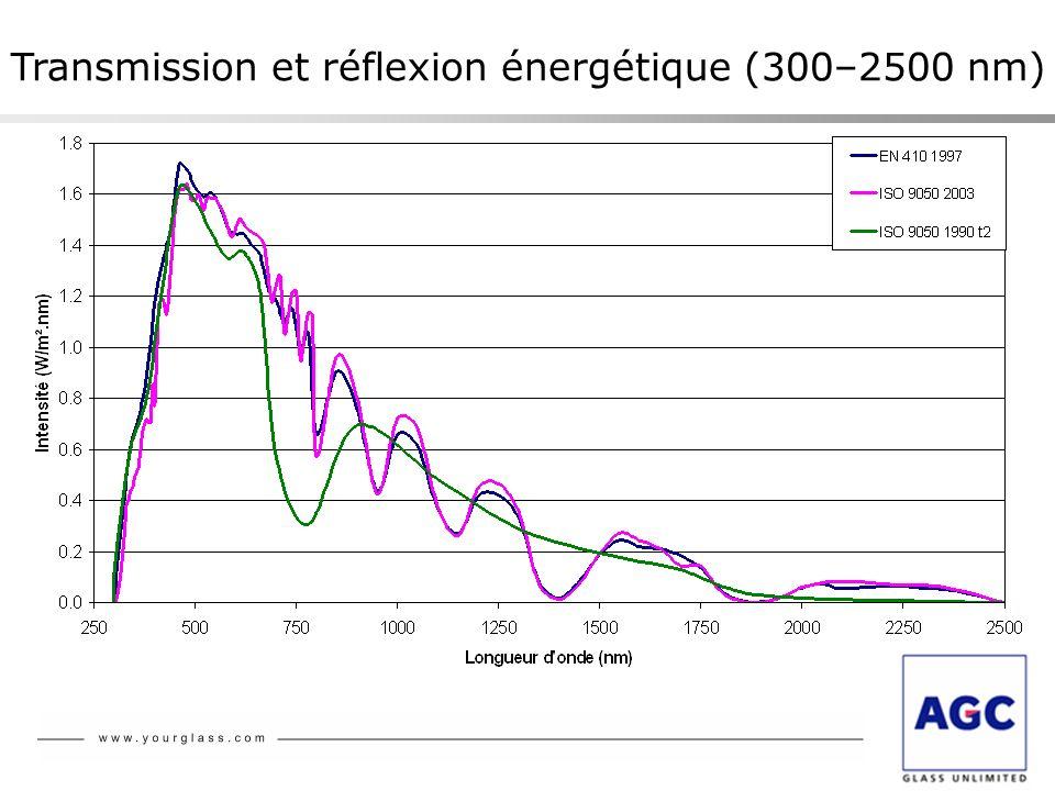 Transmission et réflexion énergétique (300–2500 nm)