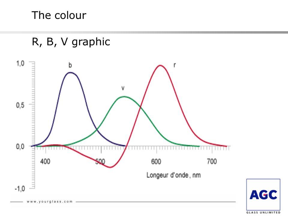 R, B, V graphic