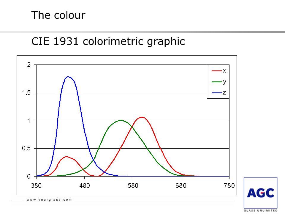 The colour CIE 1931 colorimetric graphic