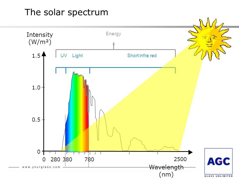 The solar spectrum 0 0.5 1.0 1.5 Intensity (W/m²) Wavelength (nm) 0 280 380780 Energy 2500 UV Light Short infra red