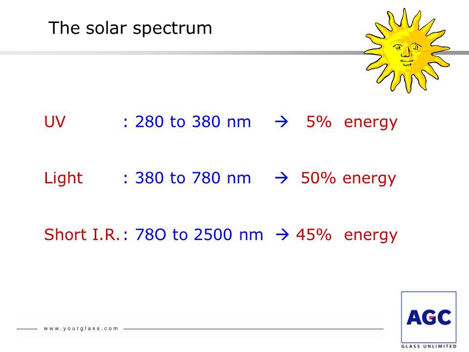 The solar spectrum UV: 280 to 380 nm 5% energy Light: 380 to 780 nm 50% energy Short I.R.: 78O to 2500 nm 45% energy