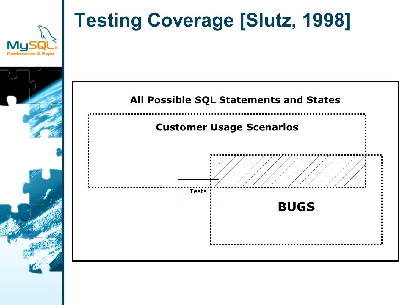 Testing Coverage [Slutz, 1998] All Possible SQL Statements and States Customer Usage Scenarios BUGS Tests