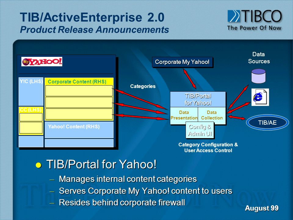 TIB/ActiveEnterprise 2.0 Product Release Announcements l TIB/Portal for Yahoo! – Manages internal content categories – Serves Corporate My Yahoo! cont