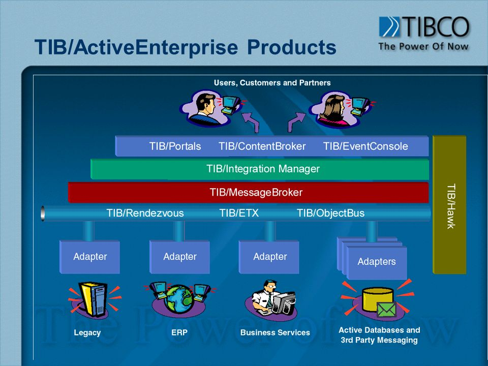 TIB/ActiveEnterprise Products