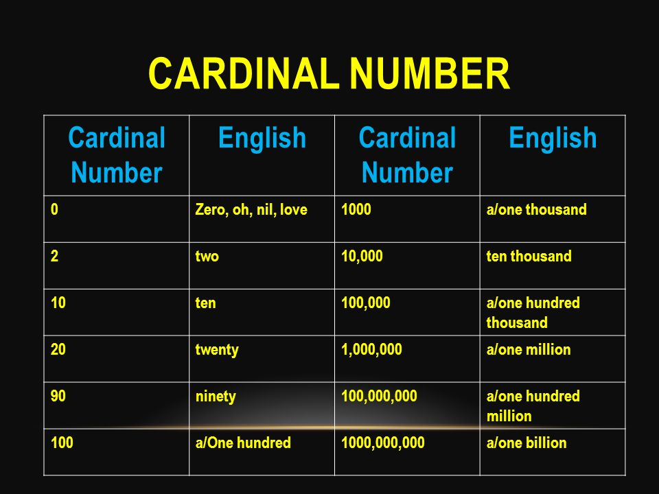 CARDINAL NUMBER Cardinal Number EnglishCardinal Number English 0Zero, oh, nil, love1000a/one thousand 2two10,000ten thousand 10ten100,000a/one hundred