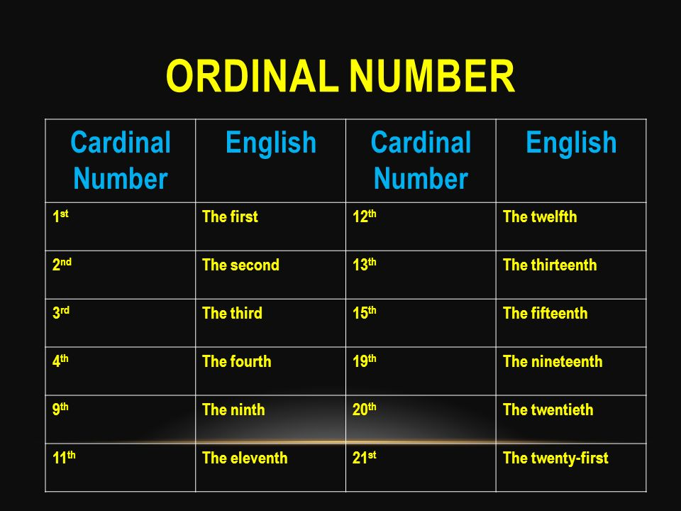 ORDINAL NUMBER Cardinal Number EnglishCardinal Number English 1 st The first12 th The twelfth 2 nd The second13 th The thirteenth 3 rd The third15 th