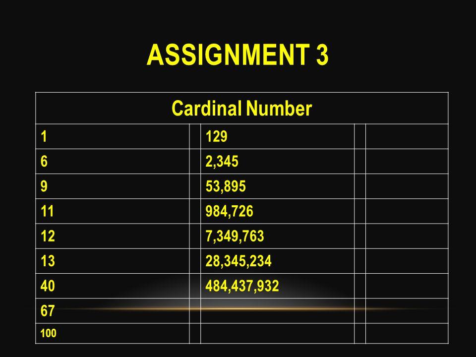 ASSIGNMENT 3 Cardinal Number 1129 62,345 953,895 11984,726 127,349,763 1328,345,234 40484,437,932 67 100