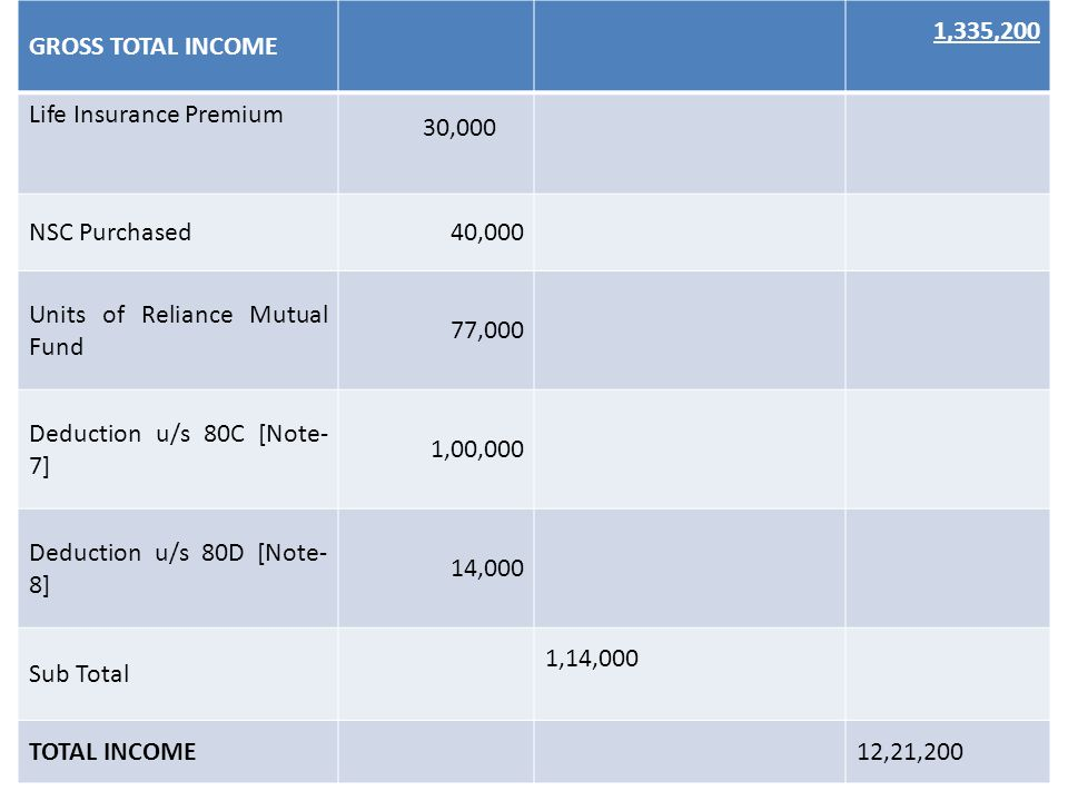 GROSS TOTAL INCOME 1,335,200 Life Insurance Premium 30,000 NSC Purchased40,000 Units of Reliance Mutual Fund 77,000 Deduction u/s 80C [Note- 7] 1,00,000 Deduction u/s 80D [Note- 8] 14,000 Sub Total 1,14,000 TOTAL INCOME 12,21,200