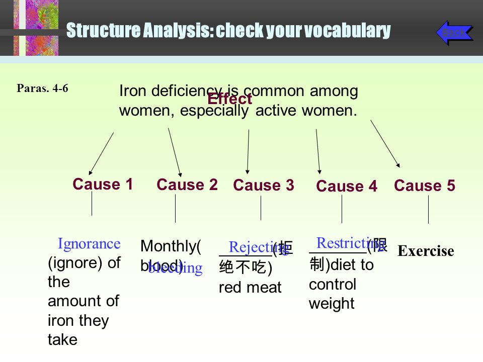 Structure Analysis: check your vocabulary Sports medicine experts have observed for years that endurance athletes, particularly females, have iron deficiencies.