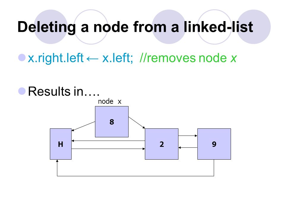 Deleting a node from a linked-list x.left.right x.right; Results in…. H 8 29 node x