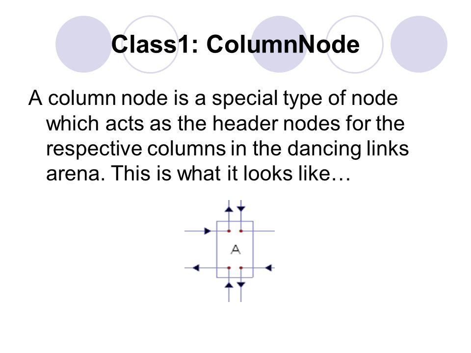 Building the implementation of Algorithm X Implementing Algorithm X using Java code involves four main classes: 1. ColumnNode 2. DancingLinksArena 3.
