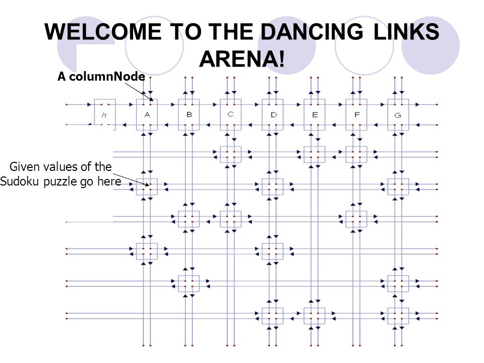 Class2: DancingLinksArena Where it all happens! This class erects a Dancing Links Arena that will implement Algorithm X in order to solve the Sudoku p