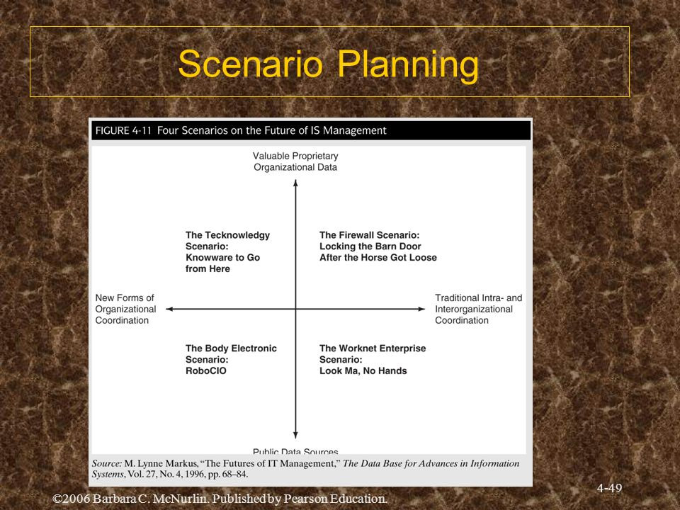 ©2006 Barbara C. McNurlin. Published by Pearson Education. 4-49 Scenario Planning