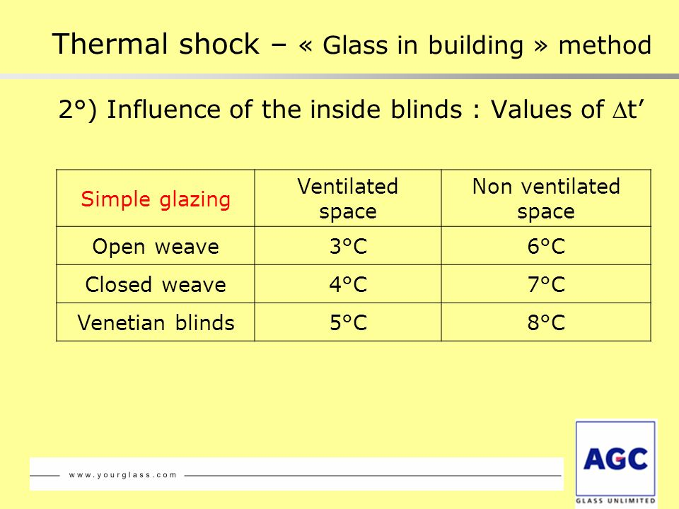 2°) Influence of the inside blinds : Values of t Simple glazing Ventilated space Non ventilated space Open weave3°C6°C Closed weave4°C7°C Venetian bli