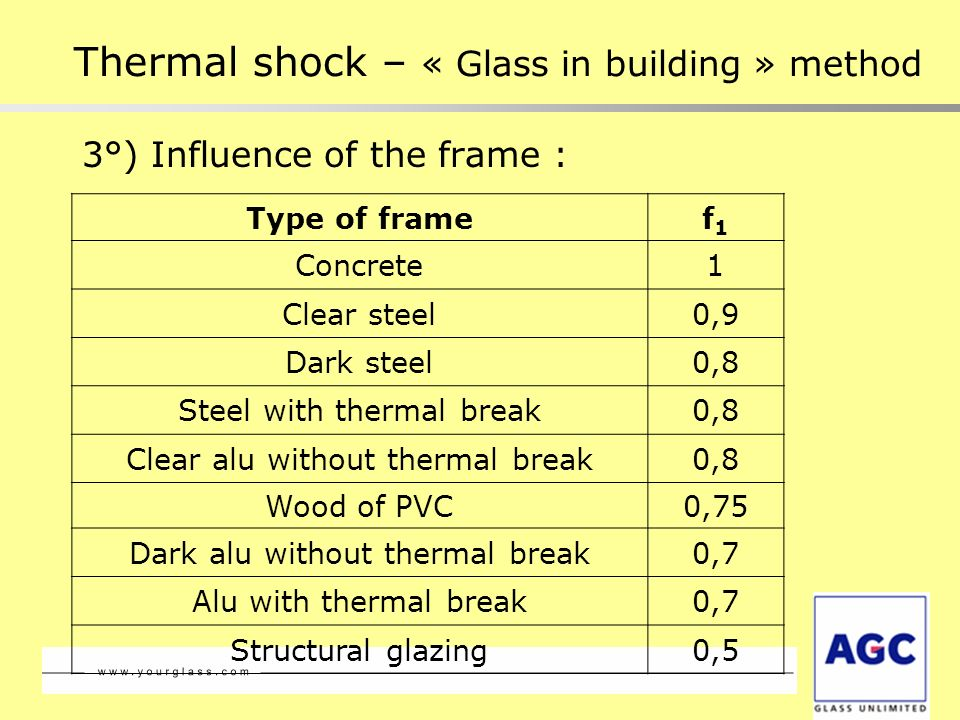 3°) Influence of the frame : Thermal shock – « Glass in building » method Type of framef1f1 Concrete1 Clear steel0,9 Dark steel0,8 Steel with thermal