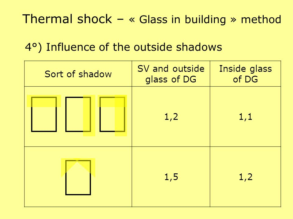 4°) Influence of the outside shadows Thermal shock – « Glass in building » method Sort of shadow SV and outside glass of DG Inside glass of DG 1,21,1