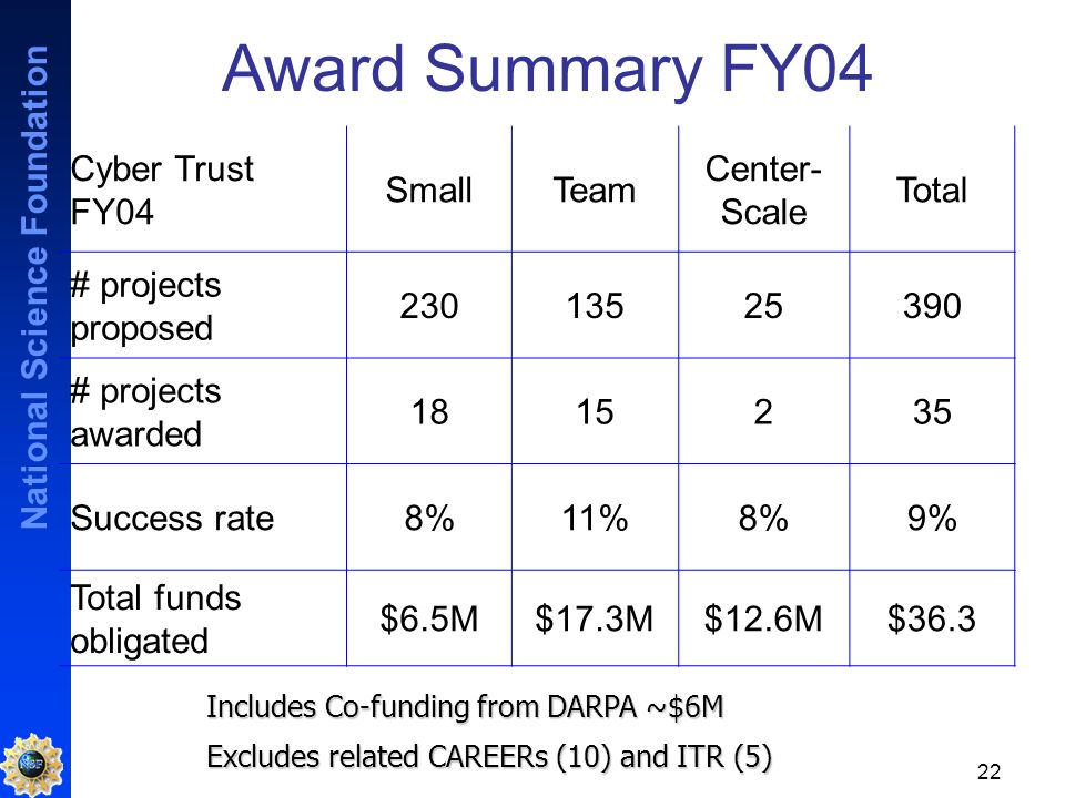 National Science Foundation 22 Award Summary FY04 Cyber Trust FY04 SmallTeam Center- Scale Total # projects proposed 23013525390 # projects awarded 1815235 Success rate8%11%8%9% Total funds obligated $6.5M$17.3M$12.6M$36.3 Includes Co-funding from DARPA ~$6M Excludes related CAREERs (10) and ITR (5)