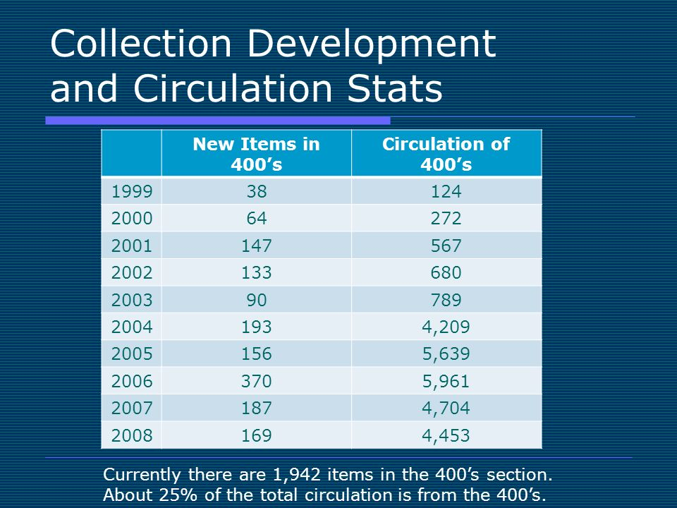 Collection Development and Circulation Stats New Items in 400s Circulation of 400s 199938124 200064272 2001147567 2002133680 200390789 20041934,209 20051565,639 20063705,961 20071874,704 20081694,453 Currently there are 1,942 items in the 400s section.