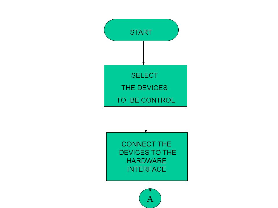 START SELECT THE DEVICES TO BE CONTROL CONNECT THE DEVICES TO THE HARDWARE INTERFACE A