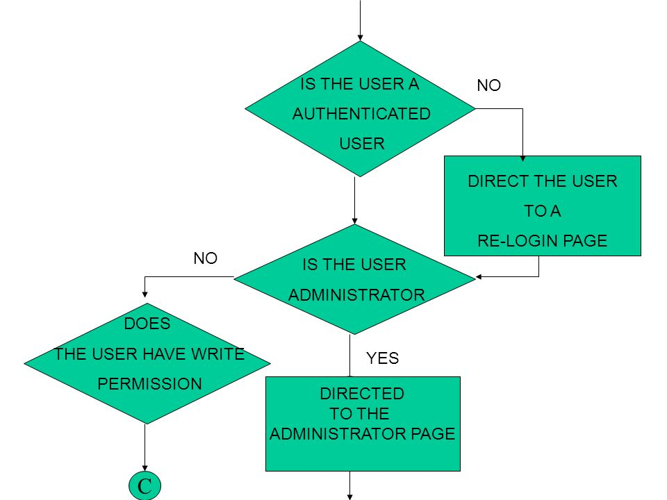 IS THE USER A AUTHENTICATED USER IS THE USER ADMINISTRATOR DIRECT THE USER TO A RE-LOGIN PAGE YES DOES THE USER HAVE WRITE PERMISSION DIRECTED TO THE ADMINISTRATOR PAGE NO C