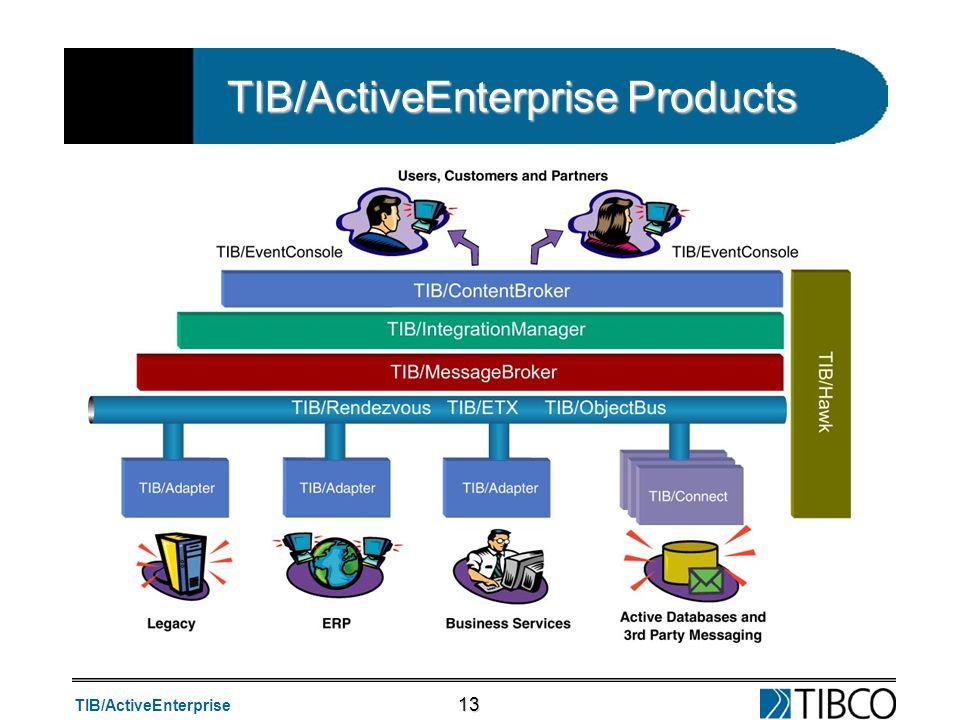TIB/ActiveEnterprise 13 TIB/ActiveEnterprise Products