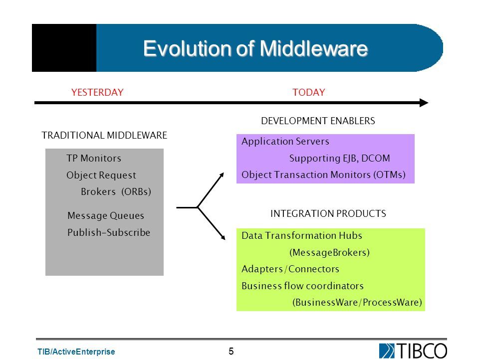 TIB/ActiveEnterprise 5 Evolution of Middleware TP Monitors Object Request Brokers (ORBs) Data Transformation Hubs (MessageBrokers) Adapters/Connectors