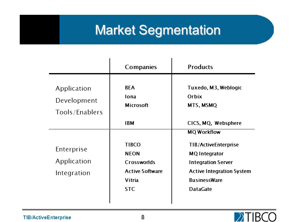 TIB/ActiveEnterprise 8 Market Segmentation Application Development Tools/Enablers Enterprise Application Integration BEA Iona Microsoft IBM Tuxedo, M3