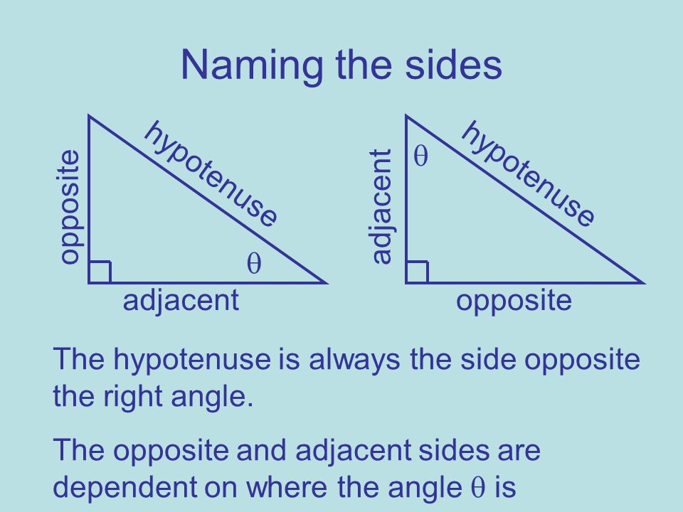 Naming the sides hypotenuse adjacent opposite hypotenuse adjacent opposite The hypotenuse is always the side opposite the right angle. The opposite an