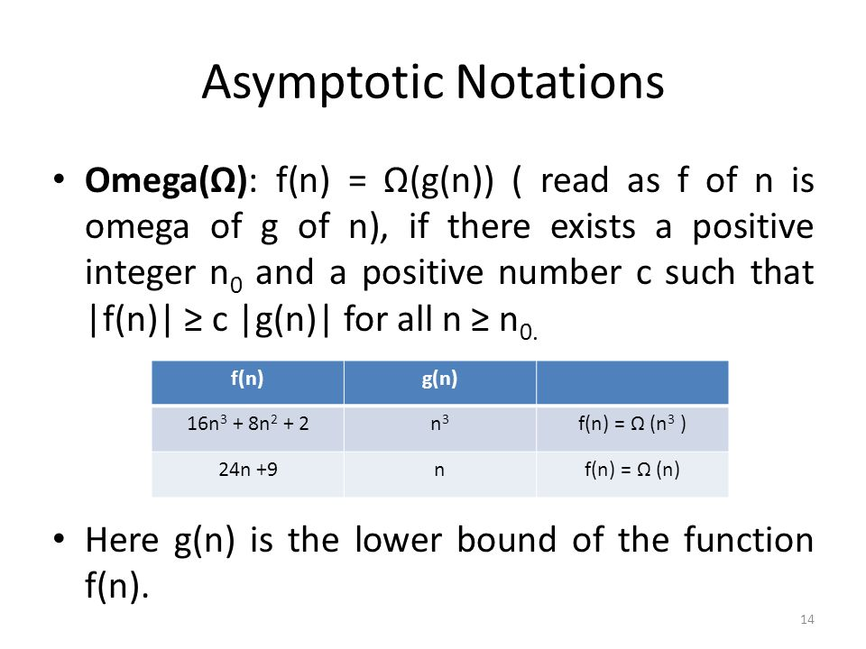 Asymptotic Notations Omega(Ω): f(n) = Ω(g(n)) ( read as f of n is omega of g of n), if there exists a positive integer n 0 and a positive number c suc