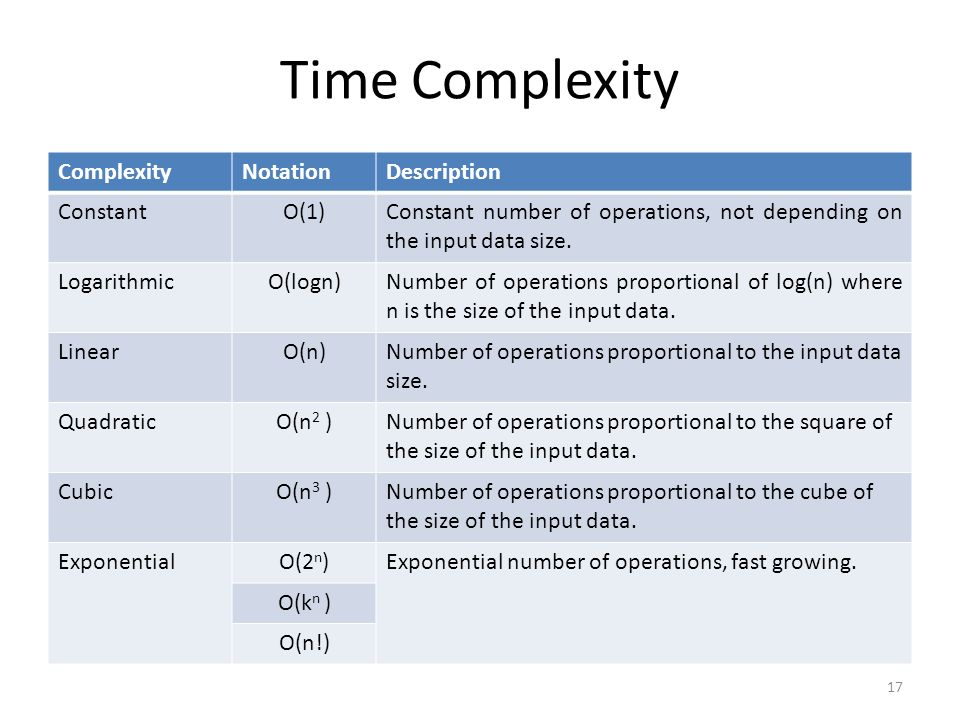 Time Complexity ComplexityNotationDescription ConstantO(1)Constant number of operations, not depending on the input data size. LogarithmicO(logn)Numbe