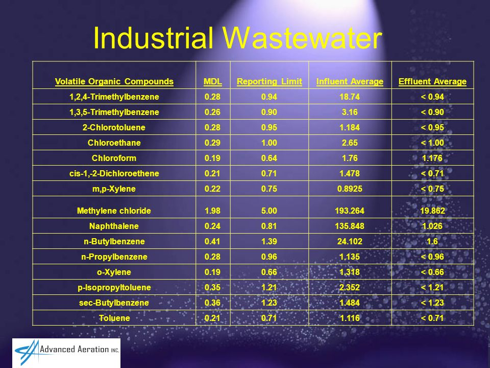 Industrial Wastewater Volatile Organic CompoundsMDLReporting LimitInfluent AverageEffluent Average 1,2,4-Trimethylbenzene0.280.9418.74< 0.94 1,3,5-Tri