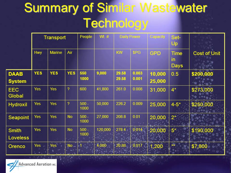 Summary of Similar Wastewater Technology PeopleWt. #Capacity Set- Up HwyMarineAirKW$PG GPDTime in Days Cost of Unit DAAB System YES 550 1000 9,00029.5